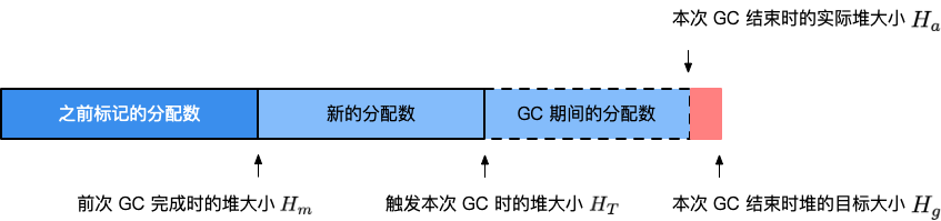 gc-pacing