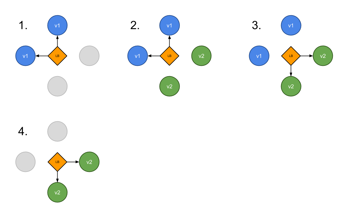 kubernetes Deployment Strategy Blue Green