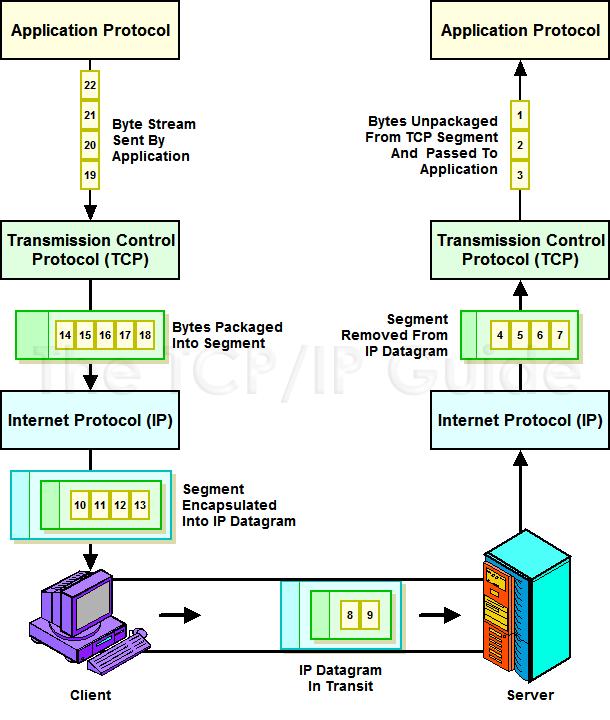 TCP stream segment